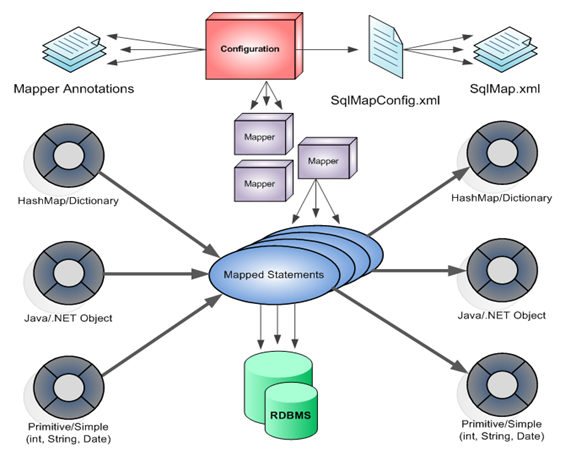 New Tech Thoughts : MyBatis SQL Data Mapping
