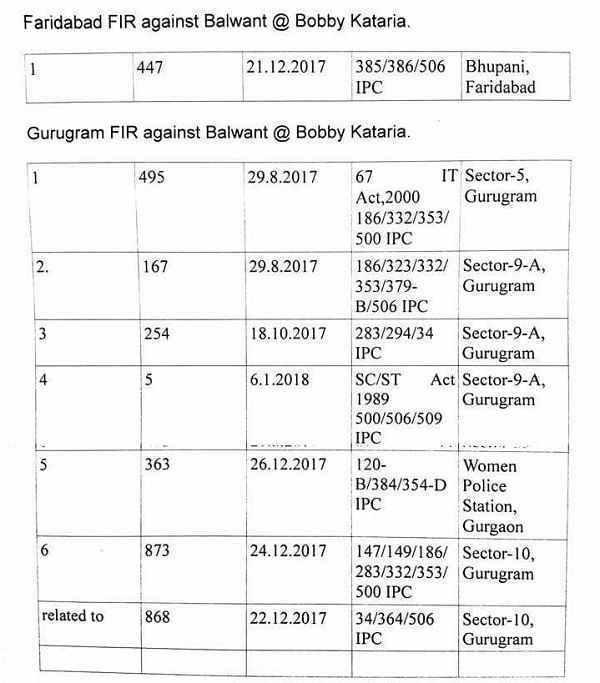 list-of-fir-on-bobby-kataria-gurugram-faridabad
