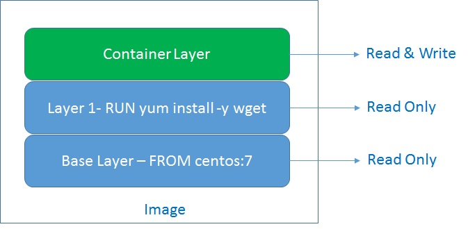 Understanding Layered Architecture of Docker Container Images