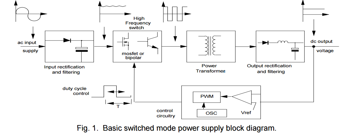 Hobby Electronica: Switched Mode Power Supplies