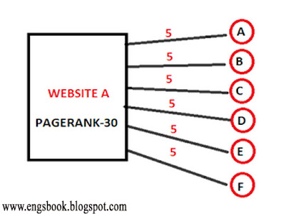 How to find internal PageRank for all pages of your site-adshow bd