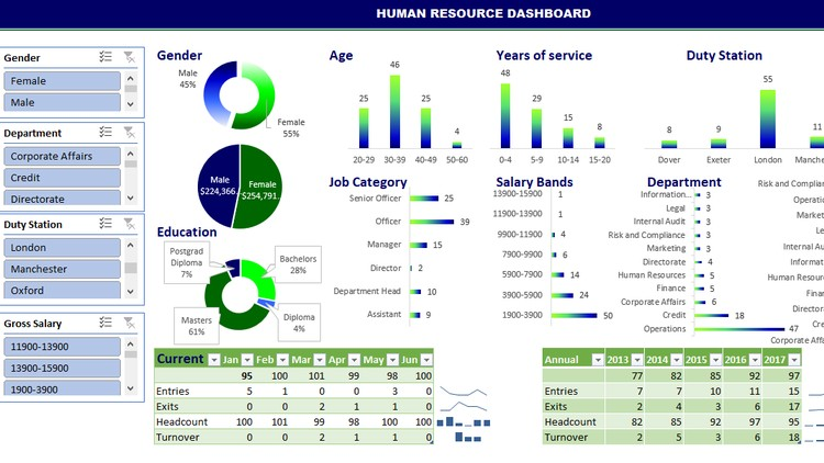 Building dynamic interactive human resource dashboard, Excel