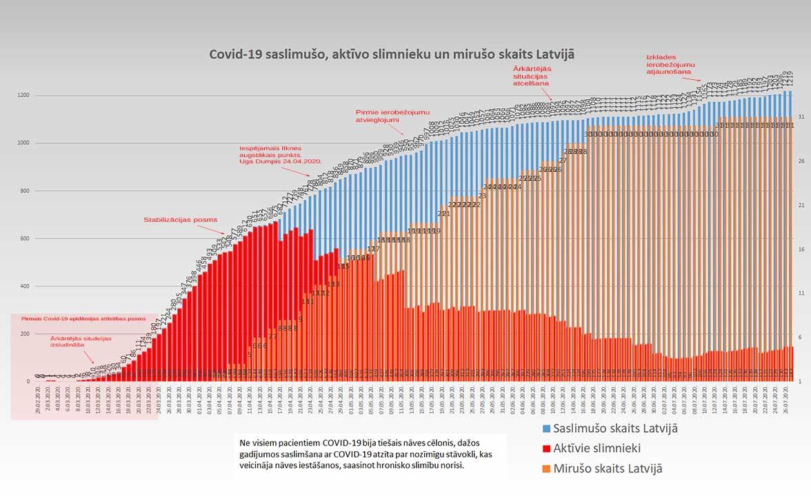 Grafiks ar Covid-19 saslimušo un mirušo skaitu valstī 27.07.2020.