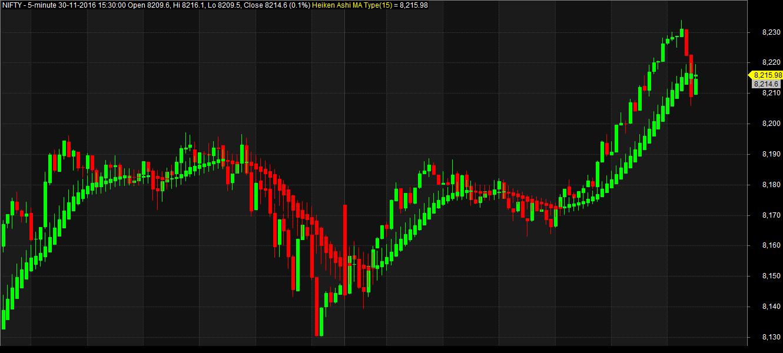Heiken ashi trading system afl