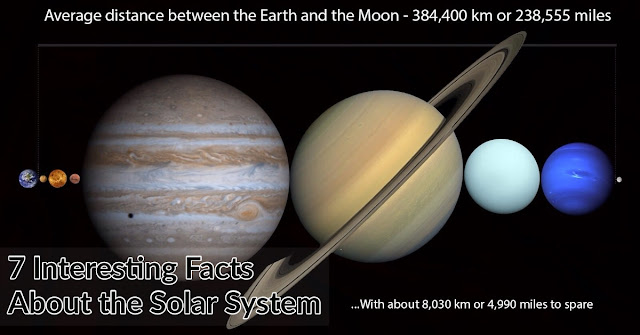 7 Interesting Facts About the Solar System. Mystery Techs
