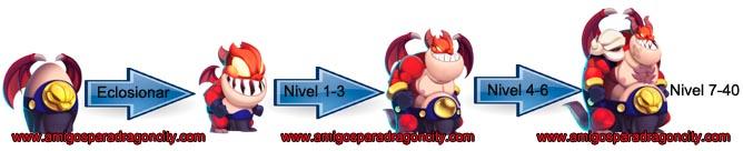 imagen del crecimiento del dragon glotonito