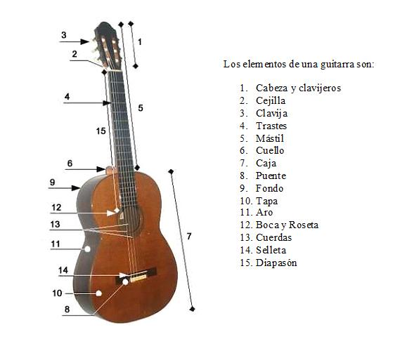 Para familiarizarse con la guitarra debemos saber cuáles son sus elementos.