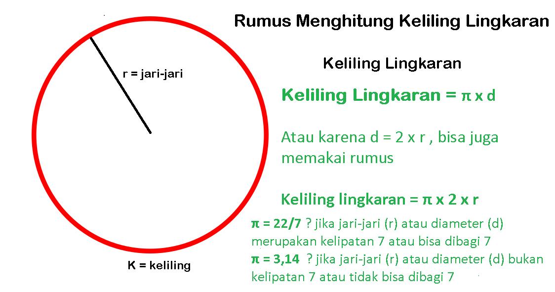 Rumus Keliling Lingkaran dan Contoh Soalnya Lengkap
