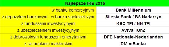 Najlepsze IKE 2015 - gdzie założyć