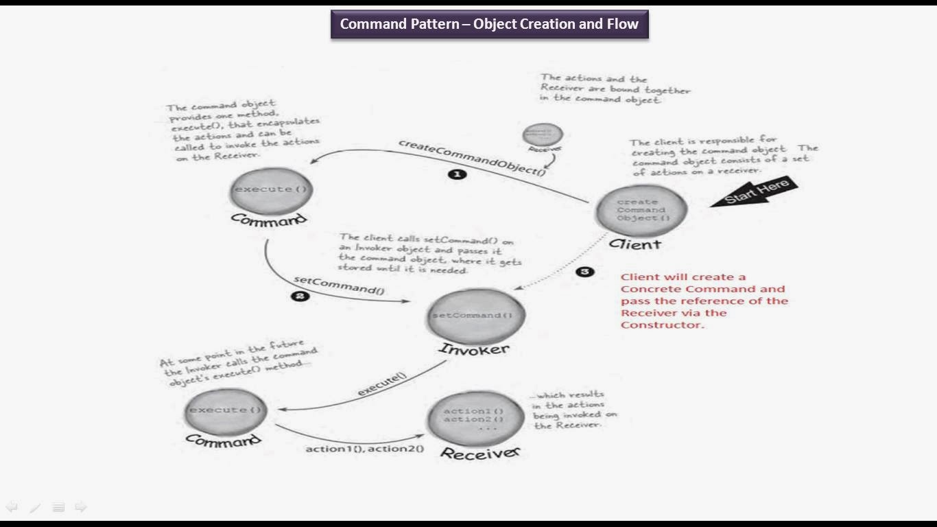 java ee  command design pattern