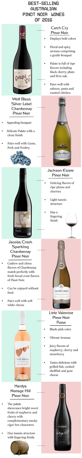 Popular Pinot Noir Wines in Australia
