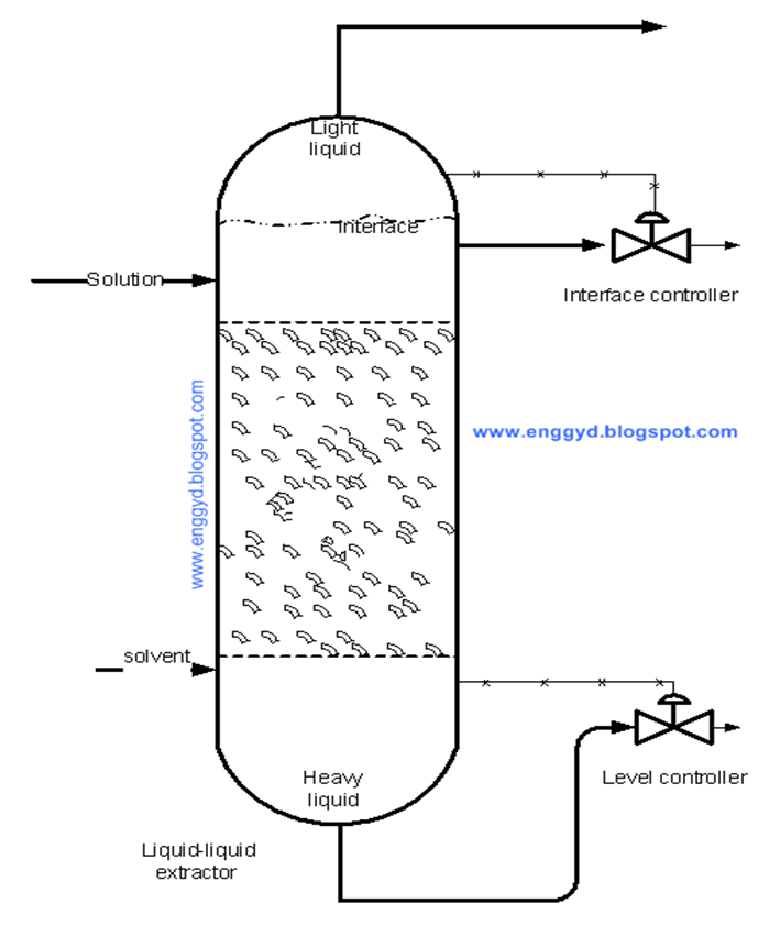 process flow diagram of formaldehyde