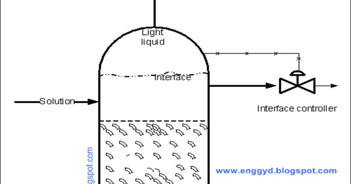 Engineers Guide: Operating Procedure for Liquid-Liquid
