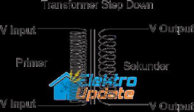 Pengertian Transformator, Fungsinya dan Cara Kerjanya