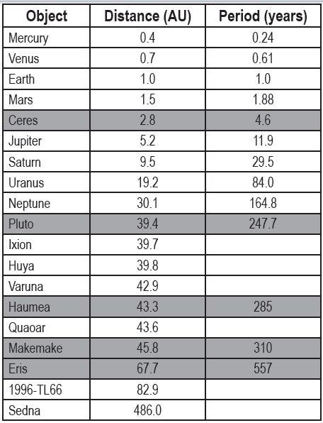 solar system distances au - photo #42