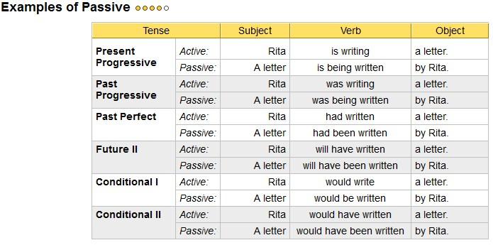 Report Text And Passive Voice Belajar Bahasa Inggris
