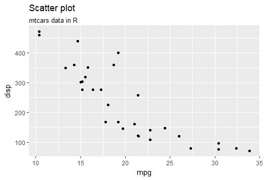 Data Visualization in R using ggplot2