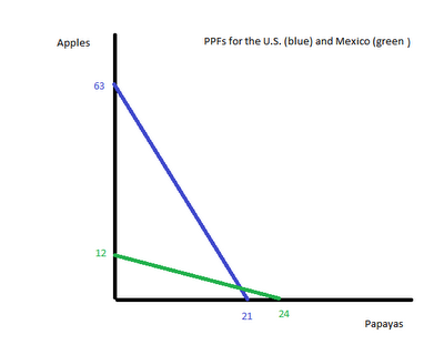 Price Elasticity of Demand and Marginal Utility Relationship