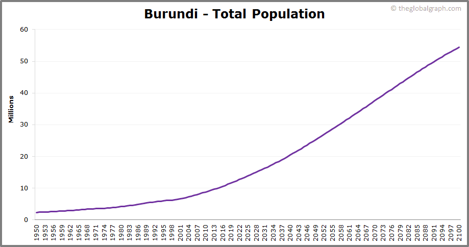 Burundi  Total Population Trend