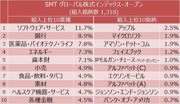 SMT グローバル株式インデックス・オープン 組入上位10業種と組入上位10銘柄