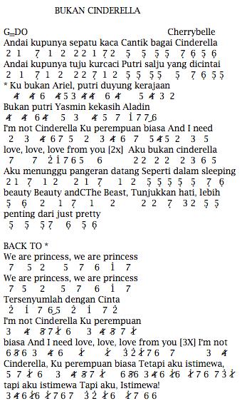Not Angka Pianika Lagu Cherrybelle Bukan Cinderella