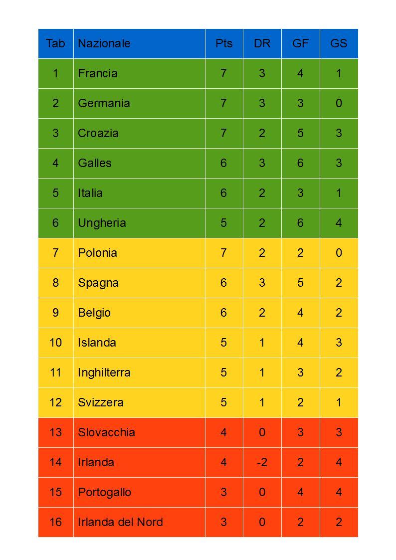 Image Result For Inghilterra V S Croazia Diretta Champions