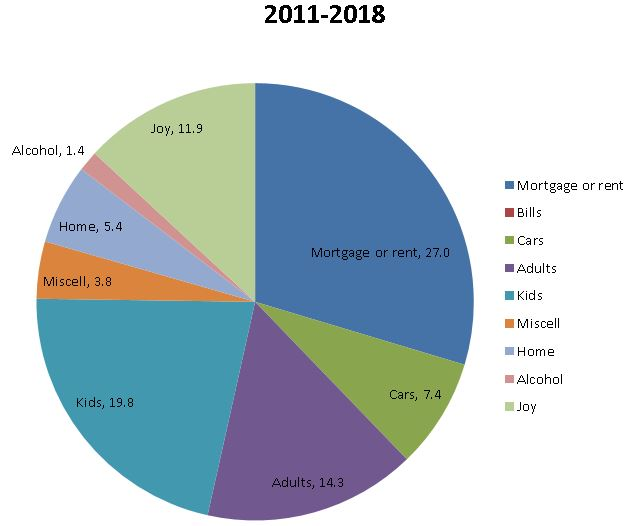 Pie chart of family expenses between 2011 and 2018 - http://niterainbow.com Copyright