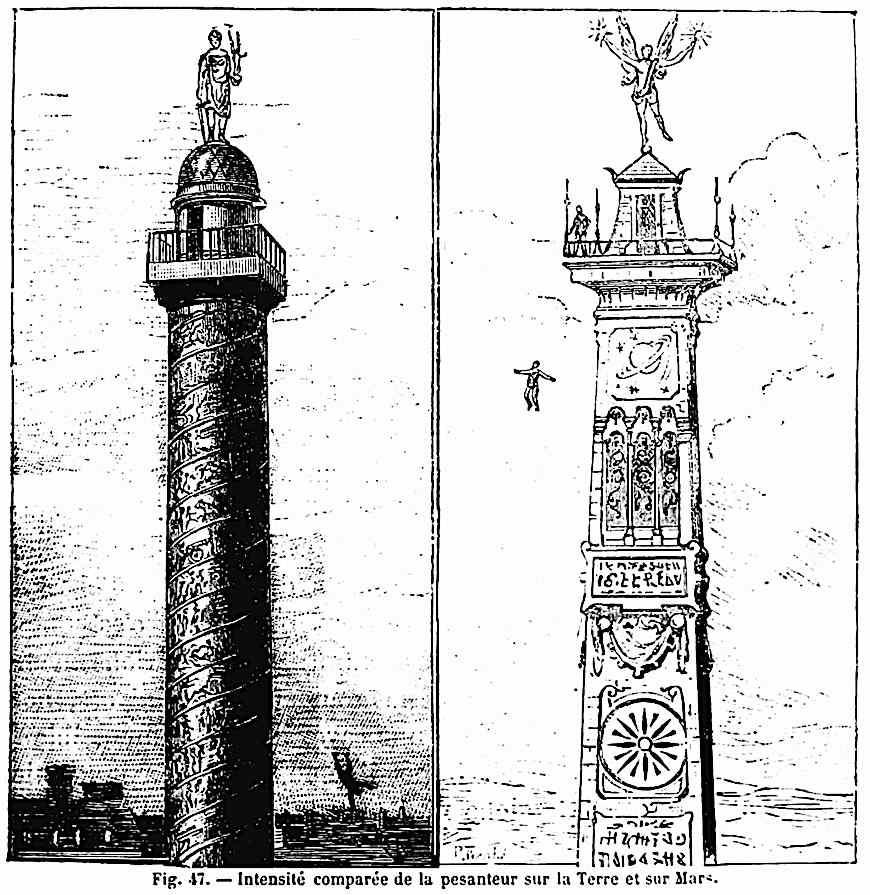 Earth Mars gravity comparison 1884, Camille Flammarion