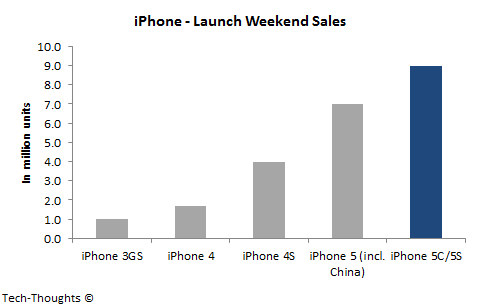 iPhone Launch Weekend Sales