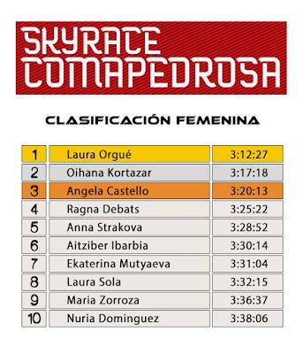 Clasificación Femenina - SkyRace Comapedrosa 2016