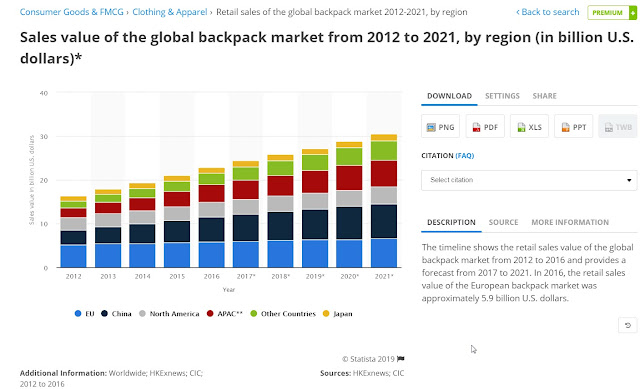 image of Statista in action with a chart of backpack sales