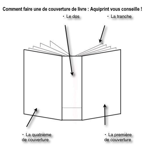Fabuleux Imprimer son Livre - Le blog de Aquiprint: Comment faire le dos du  PF84