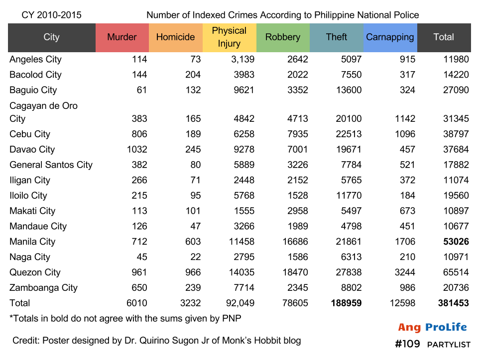 Official crime statistics essay essay Custom paper Example