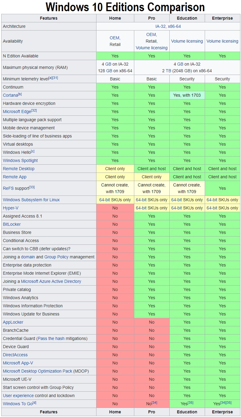 Windows 10 Editions Features Comparison