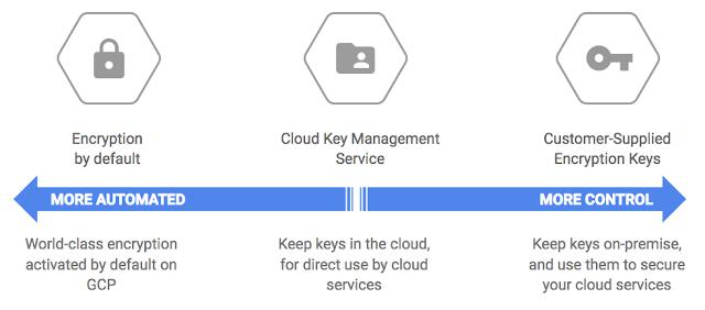 Google Cloud Platform Blog: Protect your Compute Engine resources