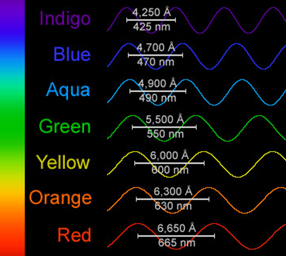 The color of light is determined by its wavelength.
