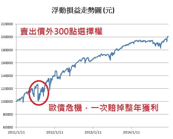 選擇權的賣方策略 @ 日盛期貨王牌分析師!國內外期權交易25年經驗;獨創全市場『關鍵一路發指標』;『富貴 ...