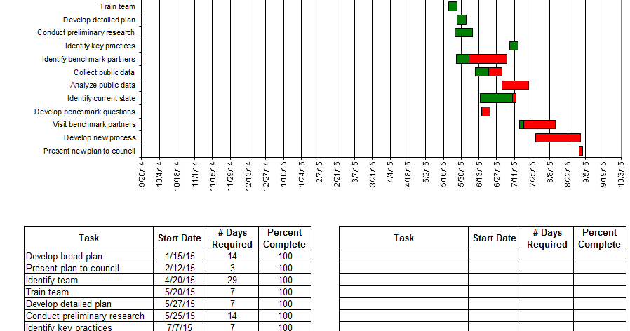 Excel Spreadsheets Help: Gantt Chart Template Excel 2010