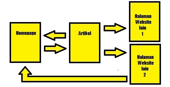 contoh perhitungan pagerank dengan empat halaman terhubung