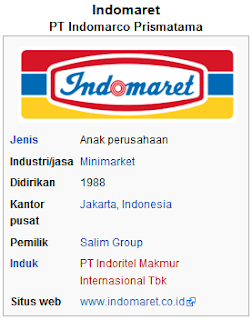 Cerita History Dan Profil Perusahaan Indomaret
