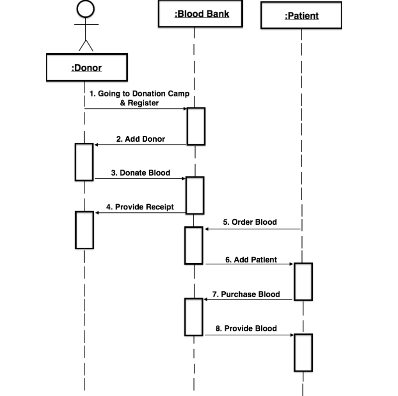 Blood bank management system my blog sequence diagram ccuart Choice Image