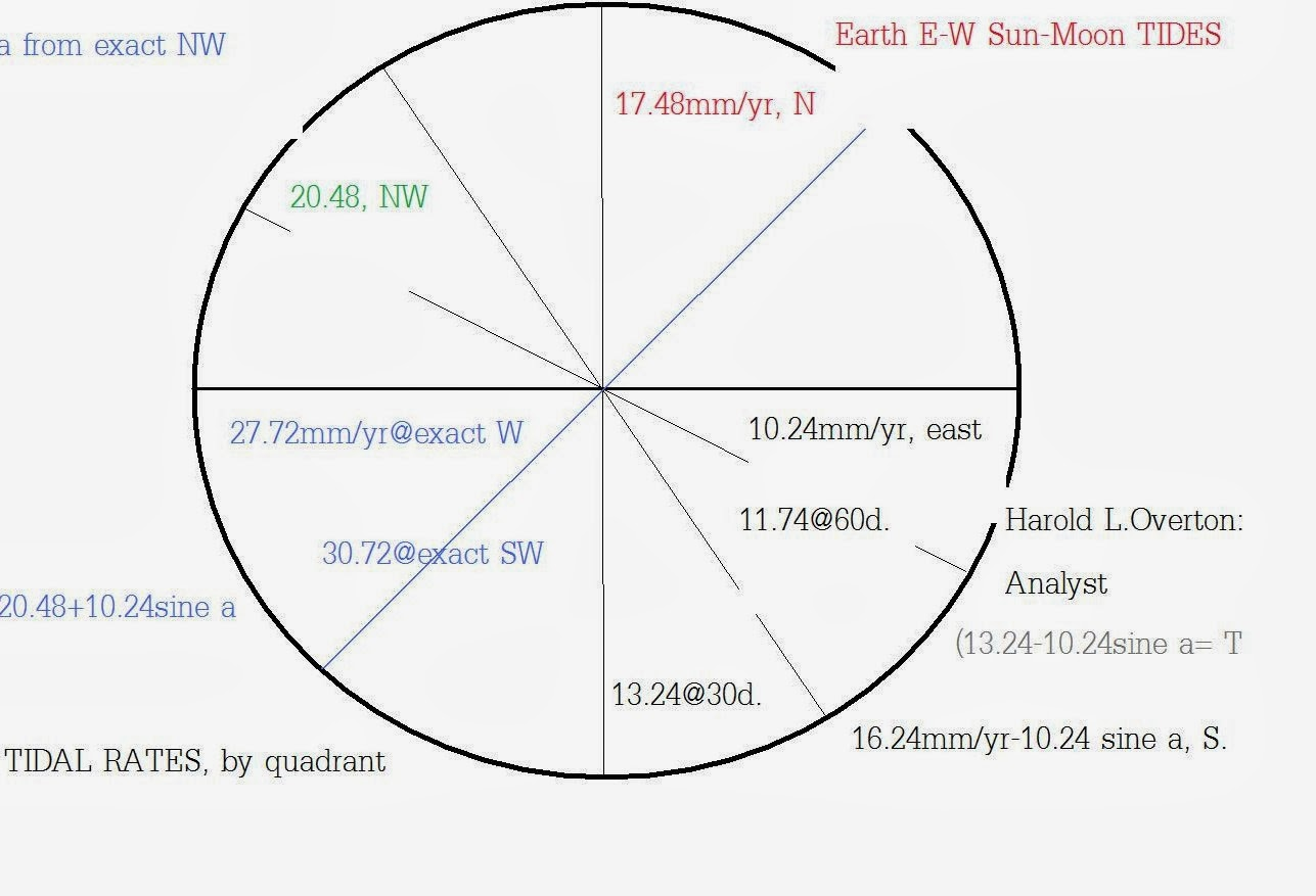 A Crack In The Earth Diagram