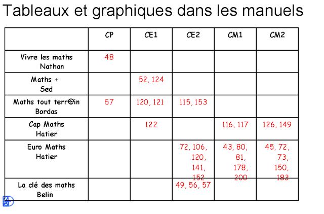 http://pedagogie.ac-toulouse.fr/ien09-saint-lizier/spip/IMG/pdf/Organisation_et_gestion_des_donnees_Saint-Lizier_17nov2010_v3.pdf