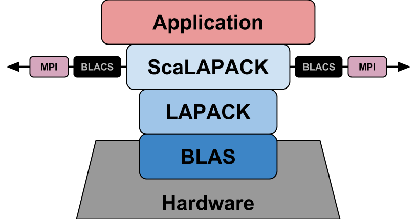 Glenn K  Lockwood: Quantum ESPRESSO: Compiling and Choice of