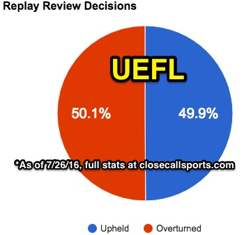 Replay History - Overturned Calls Outnumber Upheld | Close Call Sports &  Umpire Ejection Fantasy League