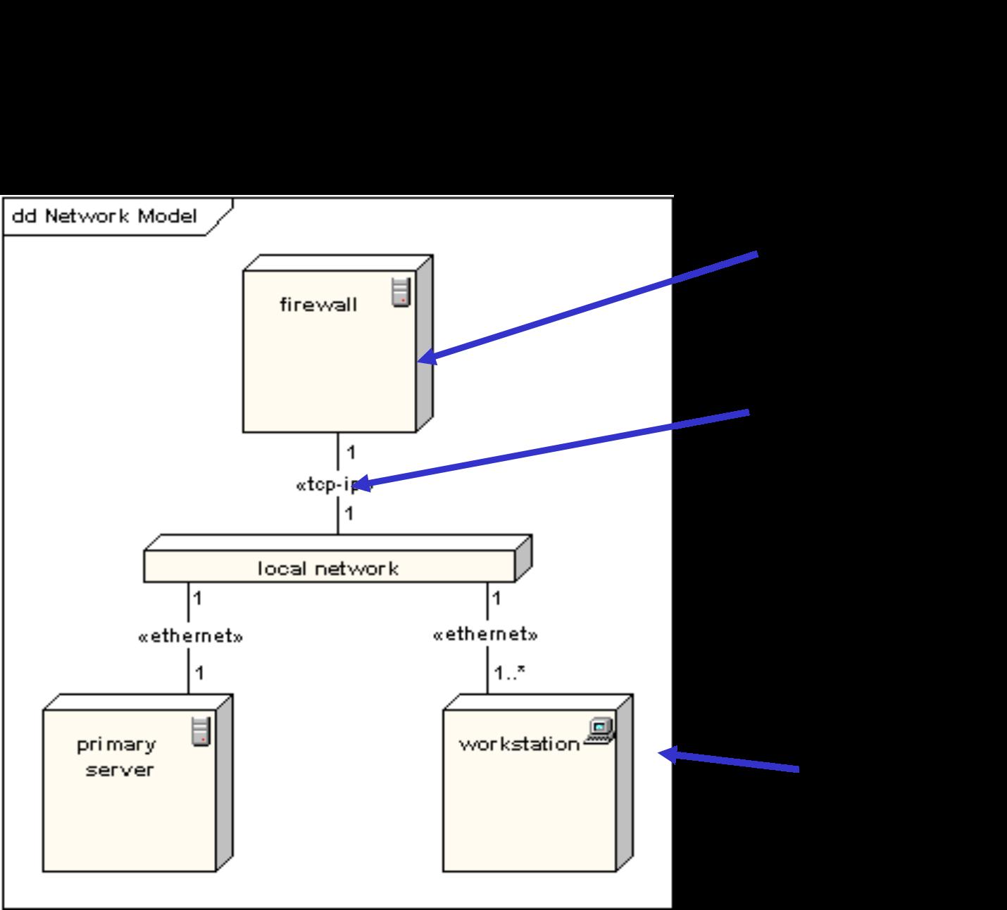 medium resolution of pasos para la construcci n de diagramas de despliegue