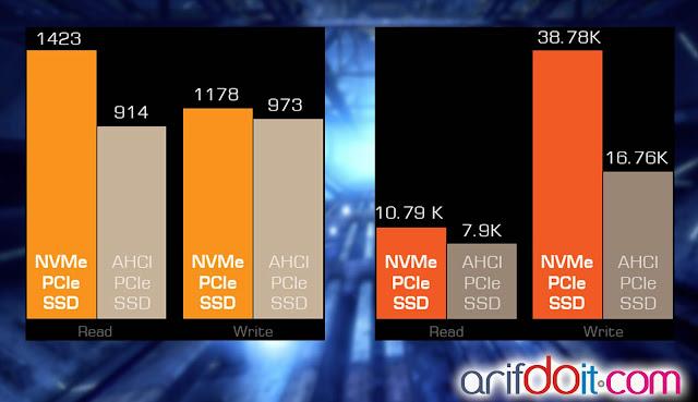 NVMe pada ROG G752 akan membuat SSD semakin gegas dan cepat mengolah perintah (read/write)