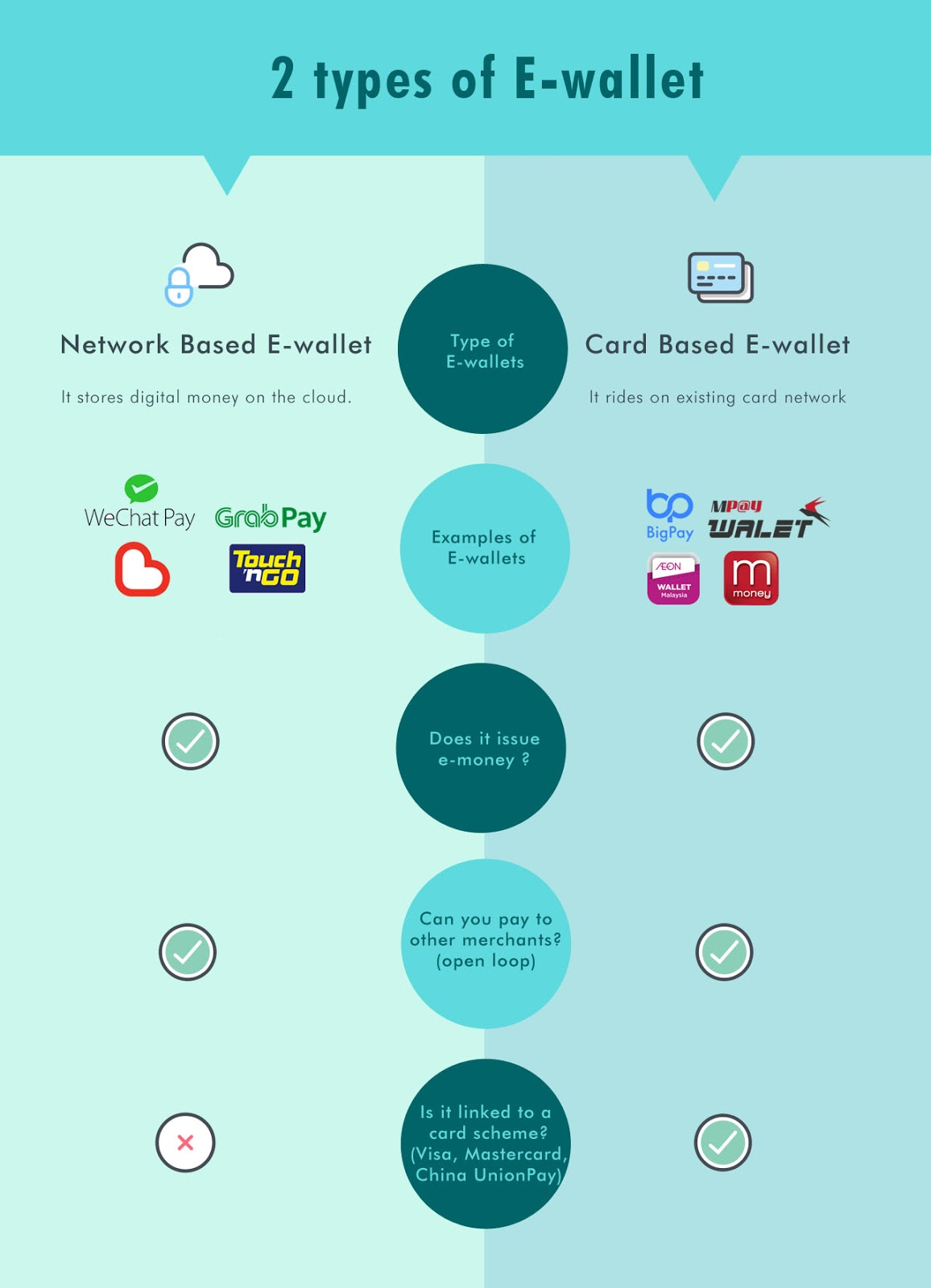 Types of e-wallet