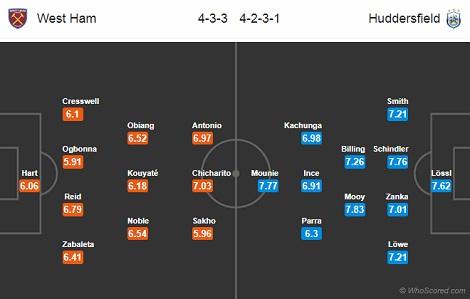 Nhận định bóng đá West Ham vs Huddersfield