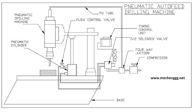 AUTOMATIC PNEUMATIC GRINDING MACHINE   MECHANICAL PROJECT